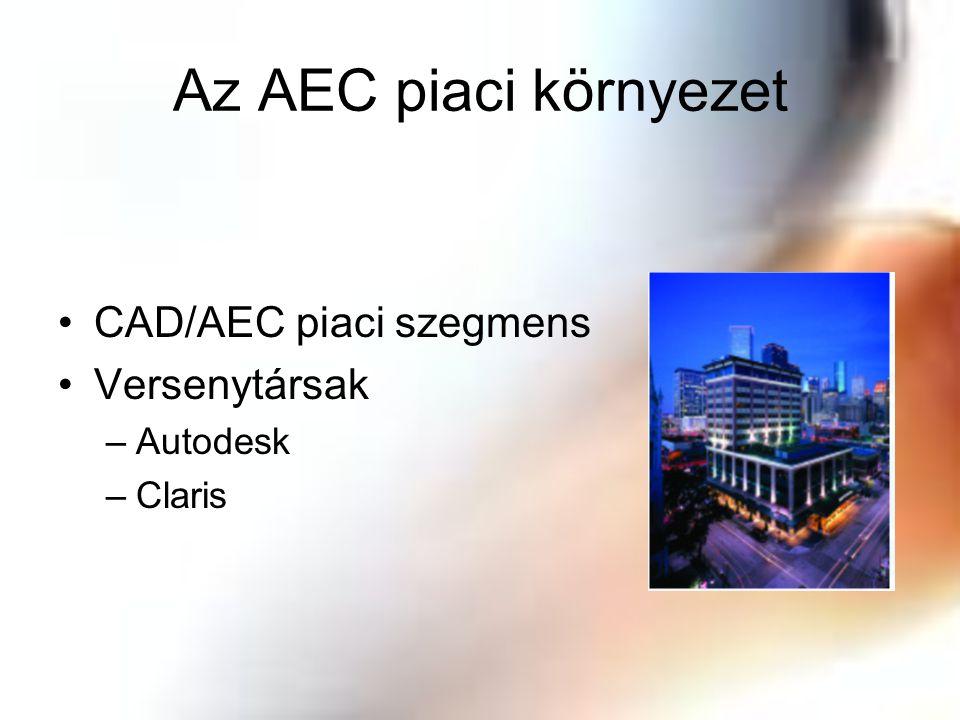 Az AEC piaci környezet CAD/AEC piaci szegmens Versenytársak –Autodesk –Claris