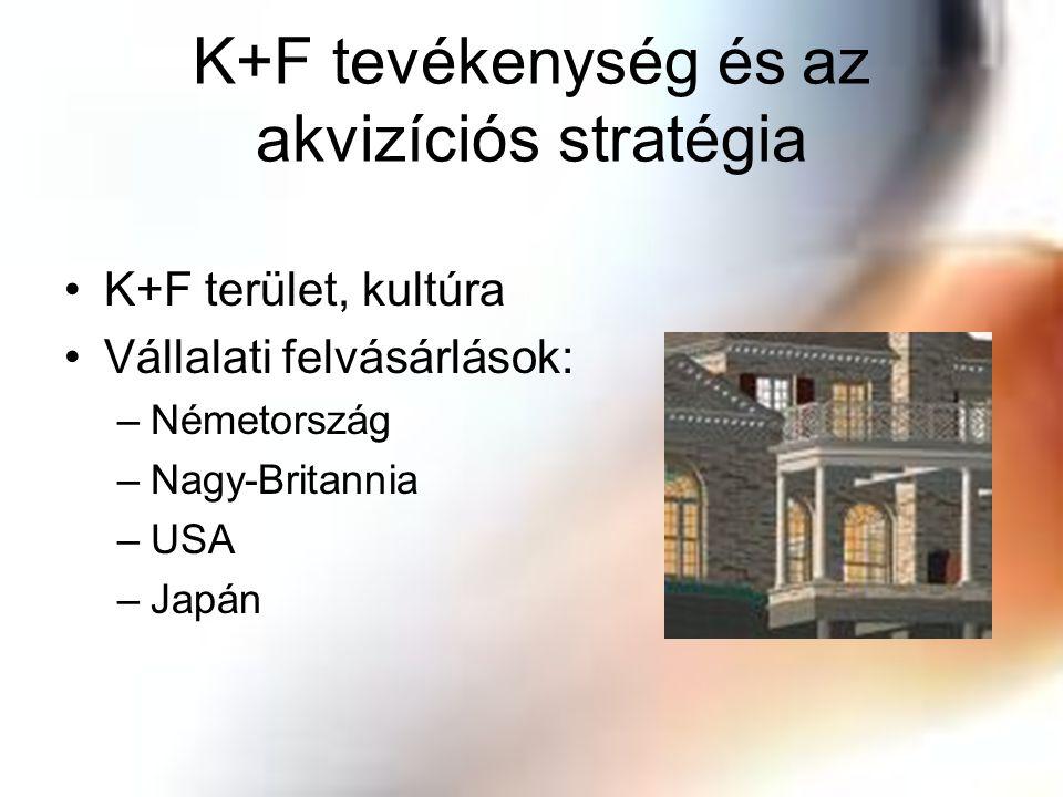 K+F tevékenység és az akvizíciós stratégia K+F terület, kultúra Vállalati felvásárlások: –Németország –Nagy-Britannia –USA –Japán