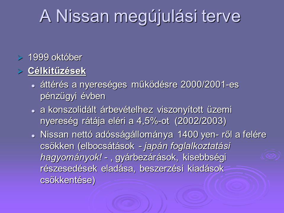 A Nissan megújulási terve  1999 október  Célkitűzések áttérés a nyereséges működésre 2000/2001-es pénzügyi évben áttérés a nyereséges működésre 2000