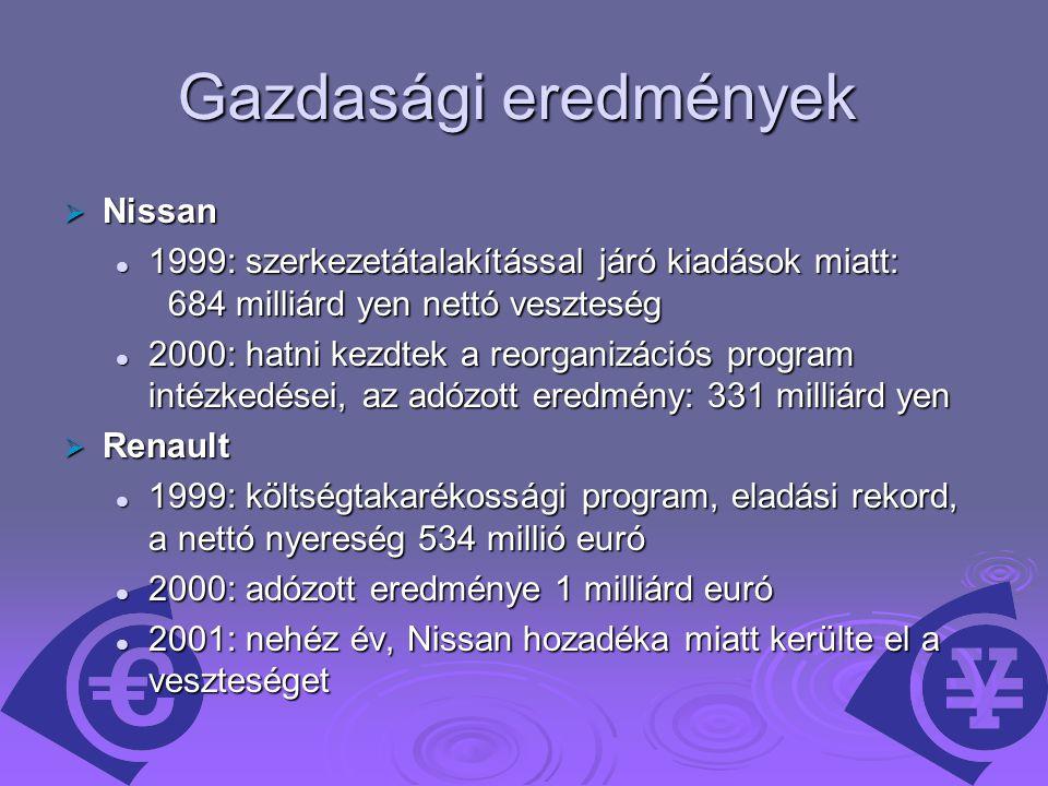 Gazdasági eredmények  Nissan 1999: szerkezetátalakítással járó kiadások miatt: 684 milliárd yen nettó veszteség 1999: szerkezetátalakítással járó kiadások miatt: 684 milliárd yen nettó veszteség 2000: hatni kezdtek a reorganizációs program intézkedései, az adózott eredmény: 331 milliárd yen 2000: hatni kezdtek a reorganizációs program intézkedései, az adózott eredmény: 331 milliárd yen  Renault 1999: költségtakarékossági program, eladási rekord, a nettó nyereség 534 millió euró 1999: költségtakarékossági program, eladási rekord, a nettó nyereség 534 millió euró 2000: adózott eredménye 1 milliárd euró 2000: adózott eredménye 1 milliárd euró 2001: nehéz év, Nissan hozadéka miatt kerülte el a veszteséget 2001: nehéz év, Nissan hozadéka miatt kerülte el a veszteséget