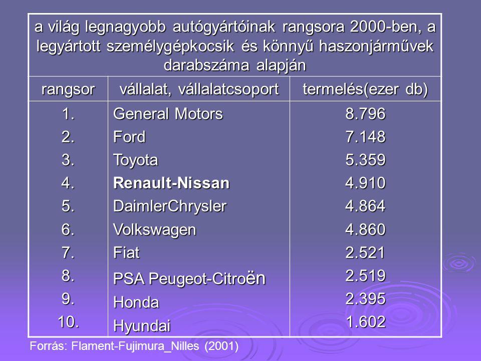 a világ legnagyobb autógyártóinak rangsora 2000-ben, a legyártott személygépkocsik és könnyű haszonjárművek darabszáma alapján rangsor vállalat, vállalatcsoport termelés(ezer db) 1.2.3.4.5.6.7.8.9.10.
