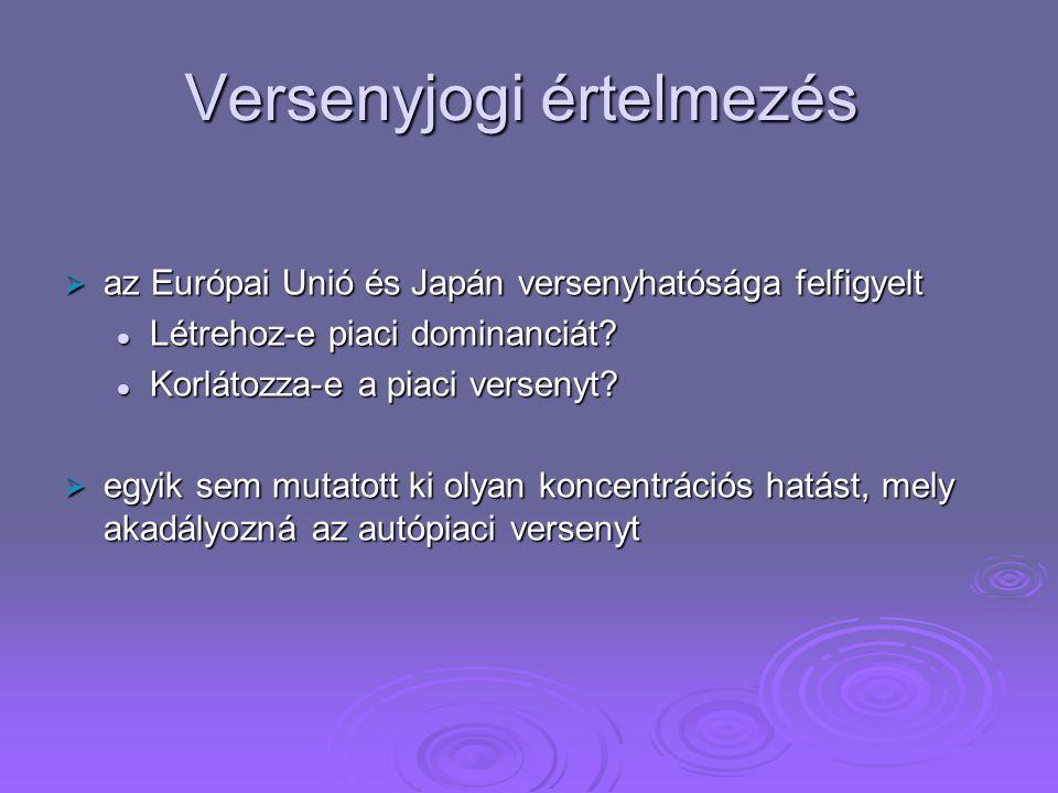 Versenyjogi értelmezés  az Európai Unió és Japán versenyhatósága felfigyelt Létrehoz-e piaci dominanciát? Létrehoz-e piaci dominanciát? Korlátozza-e