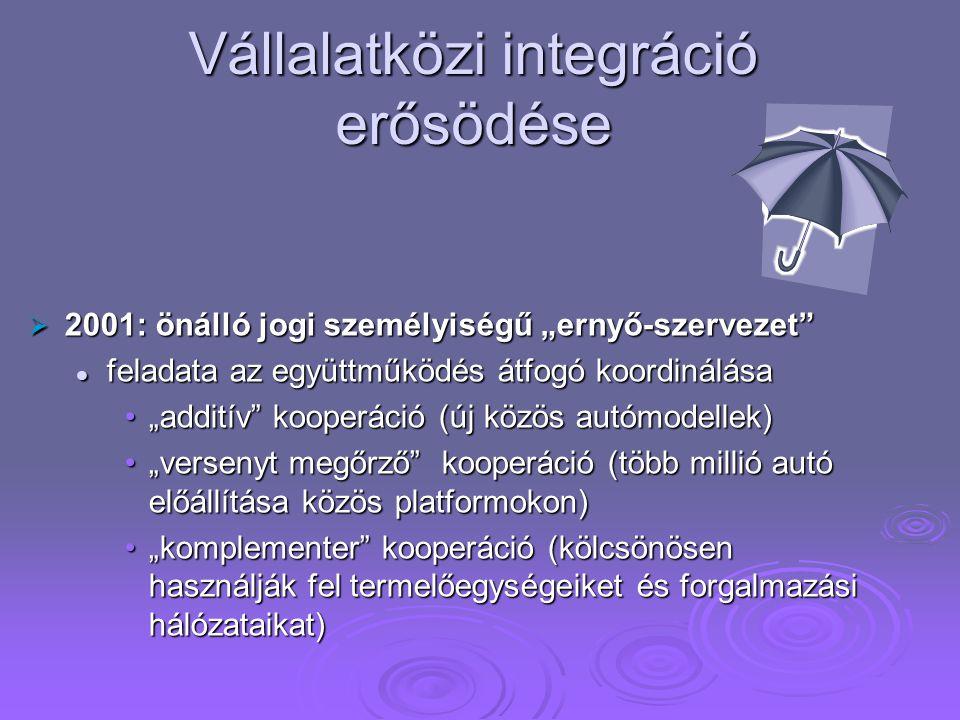 """Vállalatközi integráció erősödése  2001: önálló jogi személyiségű """"ernyő-szervezet feladata az együttműködés átfogó koordinálása feladata az együttműködés átfogó koordinálása """"additív kooperáció (új közös autómodellek)""""additív kooperáció (új közös autómodellek) """"versenyt megőrző kooperáció (több millió autó előállítása közös platformokon)""""versenyt megőrző kooperáció (több millió autó előállítása közös platformokon) """"komplementer kooperáció (kölcsönösen használják fel termelőegységeiket és forgalmazási hálózataikat)""""komplementer kooperáció (kölcsönösen használják fel termelőegységeiket és forgalmazási hálózataikat)"""