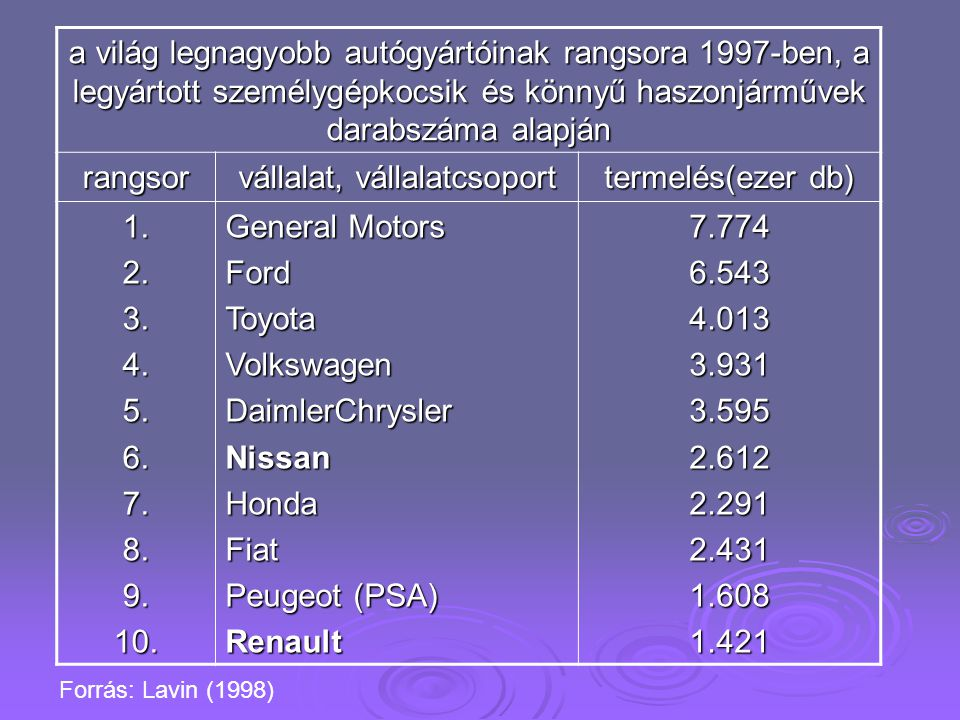 a világ legnagyobb autógyártóinak rangsora 1997-ben, a legyártott személygépkocsik és könnyű haszonjárművek darabszáma alapján rangsor vállalat, vállalatcsoport termelés(ezer db) 1.2.3.4.5.6.7.8.9.10.