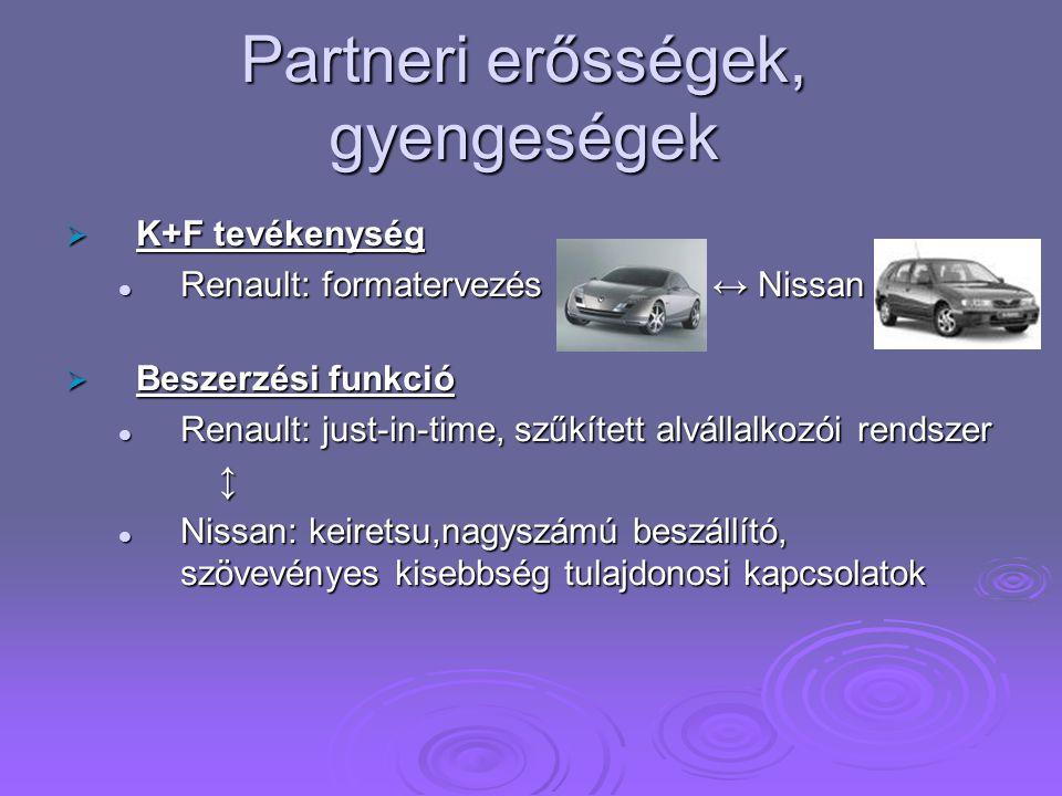Partneri erősségek, gyengeségek  K+F tevékenység Renault: formatervezés ↔ Nissan Renault: formatervezés ↔ Nissan  Beszerzési funkció Renault: just-in-time, szűkített alvállalkozói rendszer Renault: just-in-time, szűkített alvállalkozói rendszer ↕ Nissan: keiretsu,nagyszámú beszállító, szövevényes kisebbség tulajdonosi kapcsolatok Nissan: keiretsu,nagyszámú beszállító, szövevényes kisebbség tulajdonosi kapcsolatok