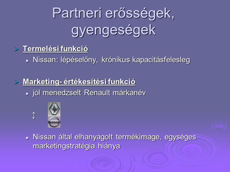 Partneri erősségek, gyengeségek  Termelési funkció Nissan: lépéselőny, krónikus kapacitásfelesleg Nissan: lépéselőny, krónikus kapacitásfelesleg  Marketing- értékesítési funkció jól menedzselt Renault márkanév jól menedzselt Renault márkanév ↕ Nissan által elhanyagolt termékimage, egységes marketingstratégia hiánya Nissan által elhanyagolt termékimage, egységes marketingstratégia hiánya