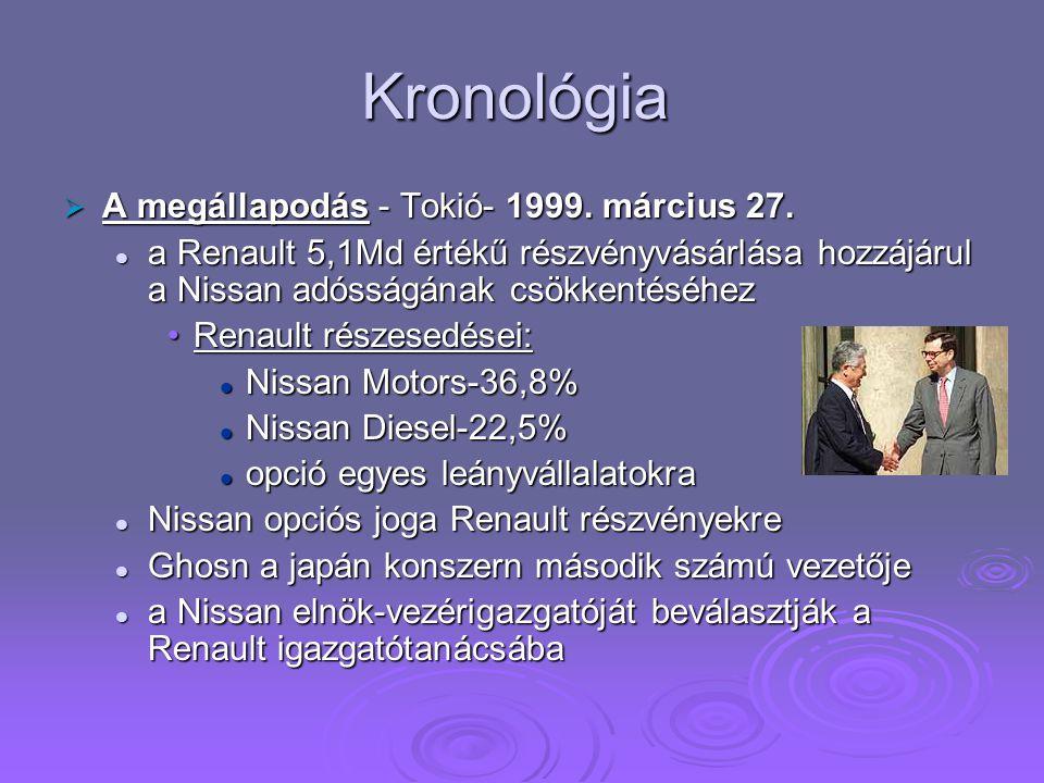 Kronológia  A megállapodás - Tokió- 1999. március 27. a Renault 5,1Md értékű részvényvásárlása hozzájárul a Nissan adósságának csökkentéséhez a Renau