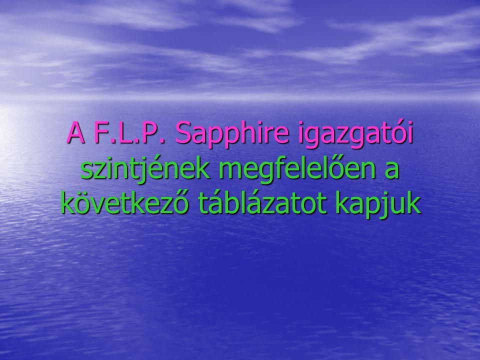 A F.L.P. Sapphire igazgatói szintjének megfelelően a következő táblázatot kapjuk