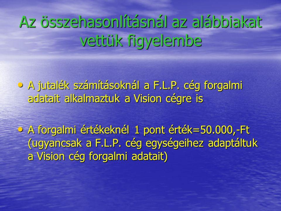 Az összehasonlításnál az alábbiakat vettük figyelembe A jutalék számításoknál a F.L.P. cég forgalmi adatait alkalmaztuk a Vision cégre is A jutalék sz