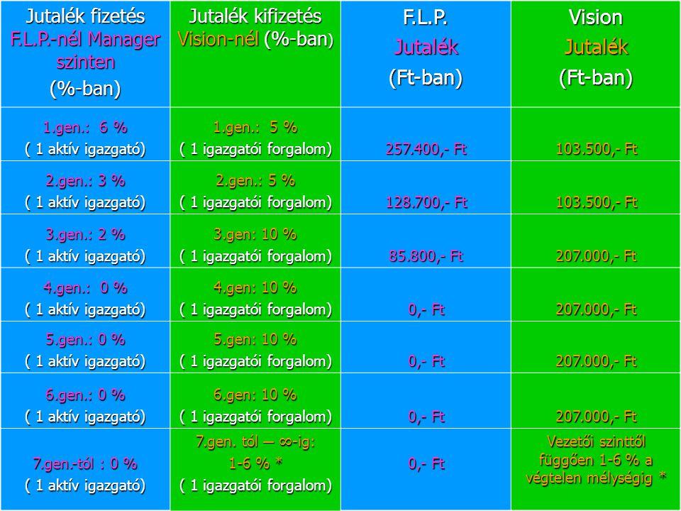 Jutalék fizetés F.L.P.-nél Manager szinten (%-ban) Jutalék kifizetés Vision-nél (%-ban ) F.L.P.Jutalék(Ft-ban)VisionJutalék(Ft-ban) 1.gen.: 6 % ( 1 ak