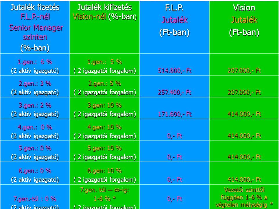 Jutalék fizetés F.L.P.-nél Senior Manager szinten Senior Manager szinten(%-ban) Jutalék kifizetés Vision-nél (%-ban ) F.L.P.Jutalék(Ft-ban)VisionJutal