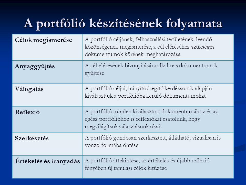 A portfólió készítésének folyamata Célok megismerése A portfólió céljának, felhasználási területének, leendő közönségének megismerése, a cél eléréséhe
