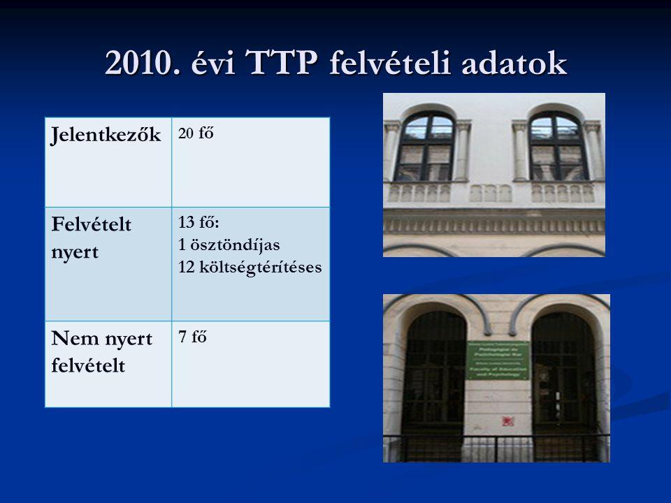 2010. évi TTP felvételi adatok Jelentkezők 20 fő Felvételt nyert 13 fő: 1 ösztöndíjas 12 költségtérítéses Nem nyert felvételt 7 fő