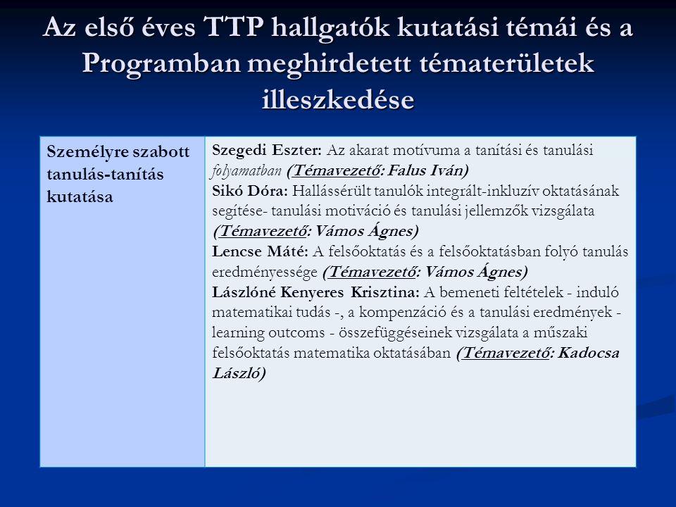 Az első éves TTP hallgatók kutatási témái és a Programban meghirdetett tématerületek illeszkedése Személyre szabott tanulás-tanítás kutatása Szegedi E