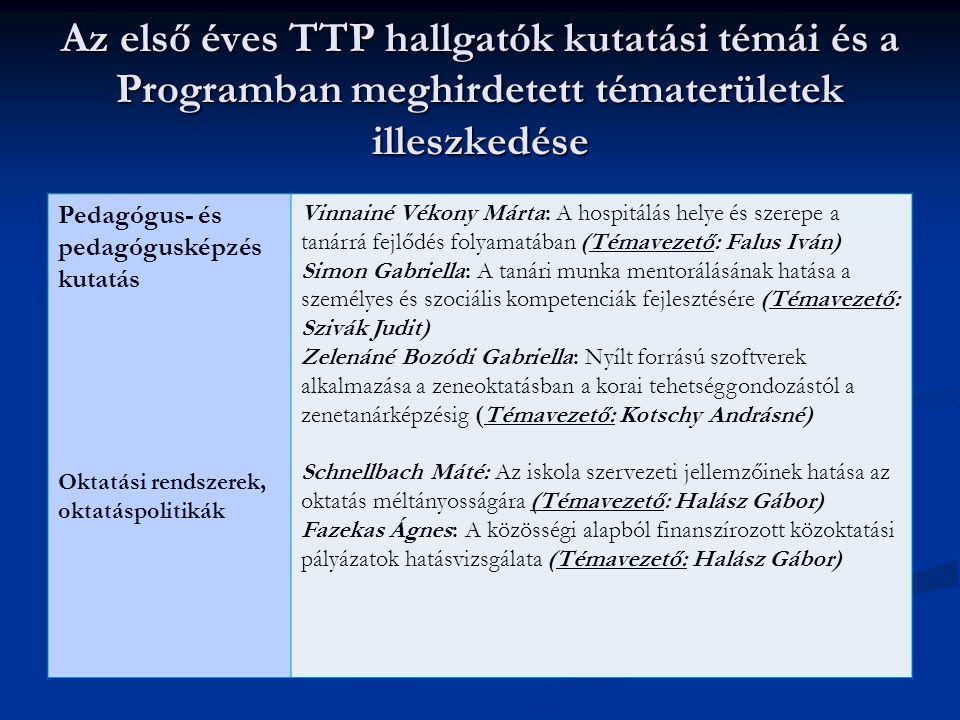 Az első éves TTP hallgatók kutatási témái és a Programban meghirdetett tématerületek illeszkedése Pedagógus- és pedagógusképzés kutatás Oktatási rends