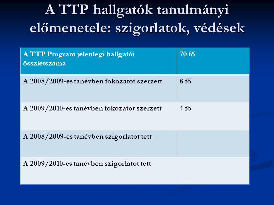 A TTP hallgatók tanulmányi előmenetele: szigorlatok, védések A TTP Program jelenlegi hallgatói összlétszáma 70 fő A 2008/2009-es tanévben fokozatot sz