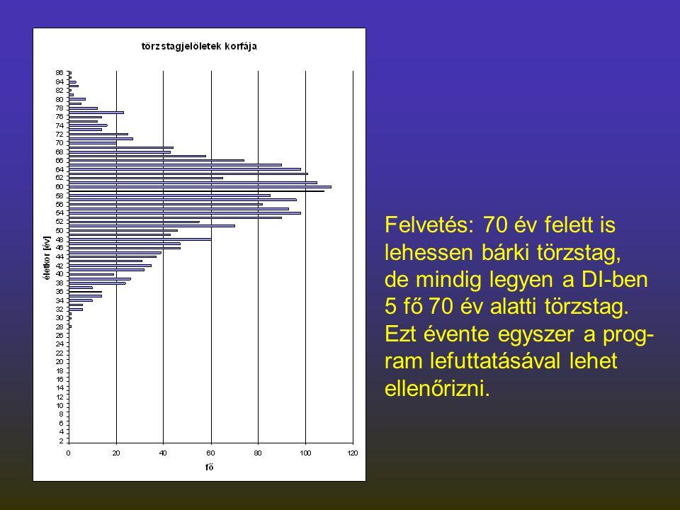 Felvetés: 70 év felett is lehessen bárki törzstag, de mindig legyen a DI-ben 5 fő 70 év alatti törzstag.