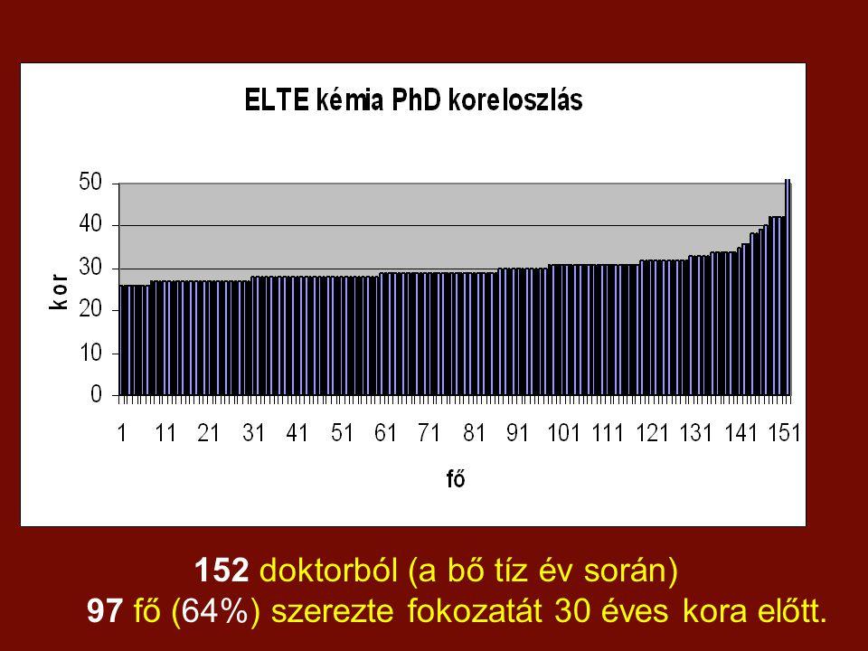 152 doktorból (a bő tíz év során) 97 fő (64%) szerezte fokozatát 30 éves kora előtt.