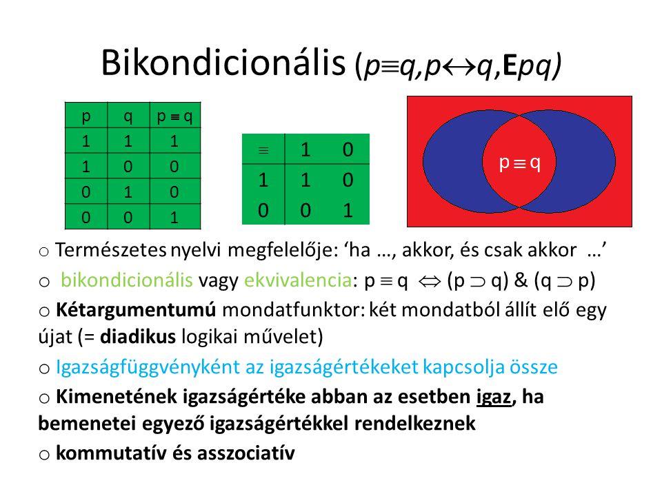 Bikondicionális (p  q,p  q,Epq) pqp  q 111 100 010 001  10 110 001 o Természetes nyelvi megfelelője: 'ha …, akkor, és csak akkor …' o bikondicionális vagy ekvivalencia: p  q  (p  q) & (q  p) o Kétargumentumú mondatfunktor: két mondatból állít elő egy újat (= diadikus logikai művelet) o Igazságfüggvényként az igazságértékeket kapcsolja össze o Kimenetének igazságértéke abban az esetben igaz, ha bemenetei egyező igazságértékkel rendelkeznek o kommutatív és asszociatív