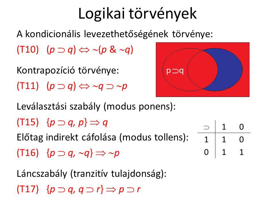 Logikai törvények A kondicionális levezethetőségének törvénye: (T10) (p  q)   (p &  q) Kontrapozíció törvénye: (T11) (p  q)   q   p Leválasztási szabály (modus ponens): (T15) {p  q, p}  q Előtag indirekt cáfolása (modus tollens): (T16) {p  q,  q}   p Láncszabály (tranzitív tulajdonság): (T17) {p  q, q  r}  p  r  10 110 011