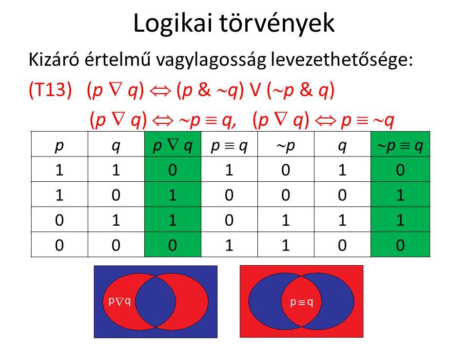 Logikai törvények Kizáró értelmű vagylagosság levezethetősége: (T13) (p  q)  (p &  q) V (  p & q) (p  q)   p  q, (p  q)  p   q pq p  qp  qp  qp  q pp q p  qp  q 1101010 1010001 0110111 0001100