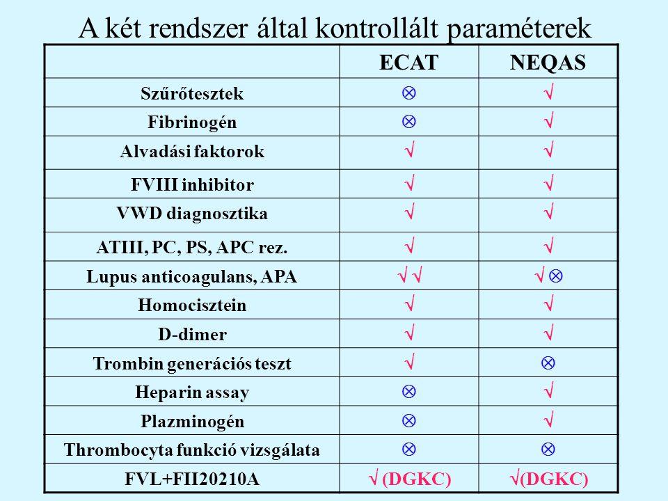 Lupus anticoagulans negativeborderlineProbably positive Clearly positive Your result 003111186Clearly positive Final conclusion