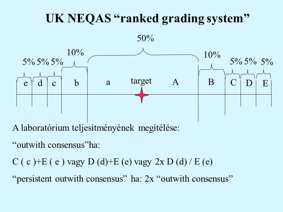 """UK NEQAS """"ranked grading system"""" target 50% Aa 10% b B 5% cde C D E A laboratórium teljesítményének megítélése: """"outwith consensus""""ha: C ( c )+E ( e )"""