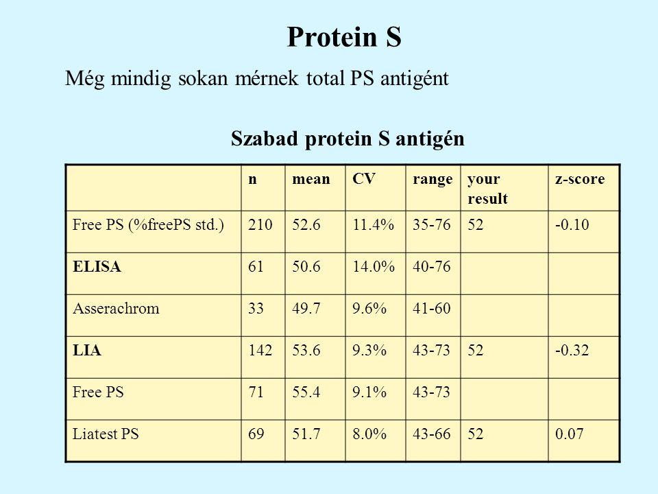 Protein S Még mindig sokan mérnek total PS antigént Szabad protein S antigén nmeanCVrangeyour result z-score Free PS (%freePS std.)21052.611.4%35-7652