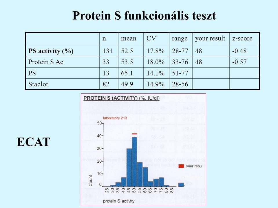 Protein S funkcionális teszt nmeanCVrangeyour resultz-score PS activity (%)13152.517.8%28-7748-0.48 Protein S Ac3353.518.0%33-7648-0.57 PS1365.114.1%5