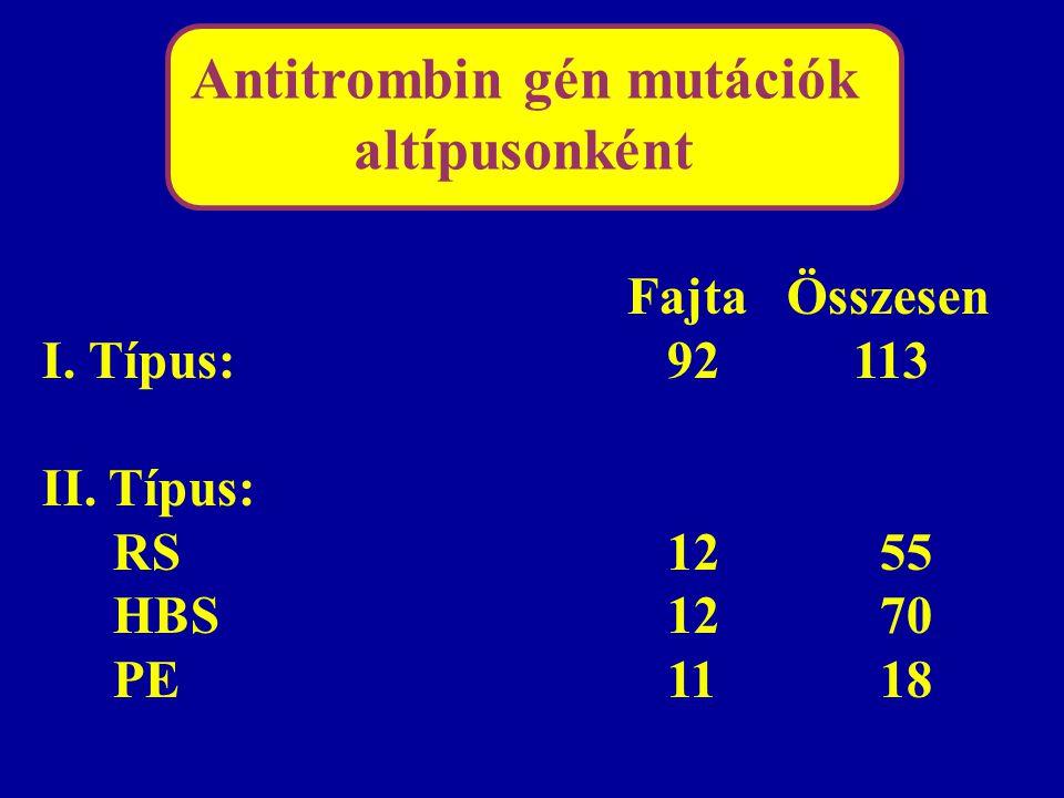 Antitrombin gén mutációk altípusonként FajtaÖsszesen I. Típus: 92 113 II. Típus: RS 12 55 HBS 12 70 PE 11 18