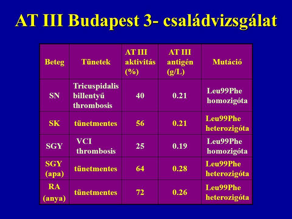 BetegTünetek AT III aktivitás (%) AT III antigén (g/L) Mutáció SN Tricuspidalis billentyű thrombosis 400.21 Leu99Phe homozigóta SKtünetmentes560.21 Le