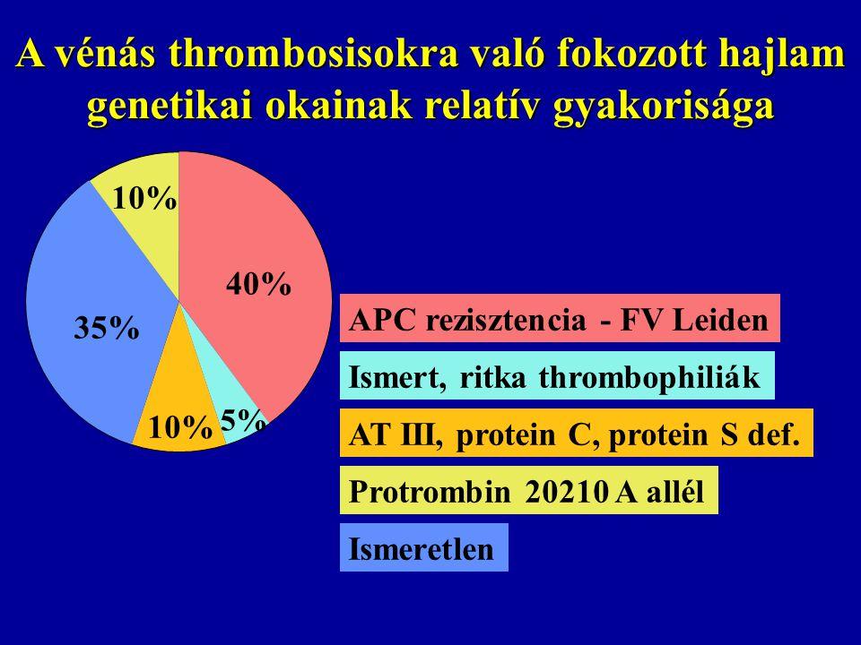 APC rezisztencia - FV Leiden Ismert, ritka thrombophiliák Ismeretlen A vénás thrombosisokra való fokozott hajlam genetikai okainak relatív gyakorisága