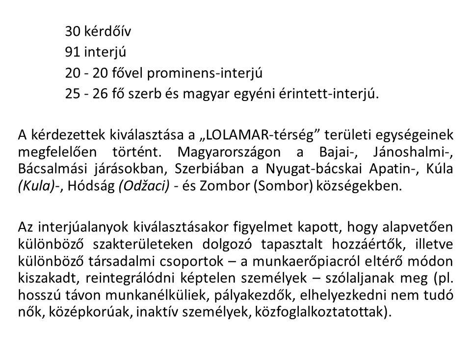 30 kérdőív 91 interjú 20 - 20 fővel prominens-interjú 25 - 26 fő szerb és magyar egyéni érintett-interjú.