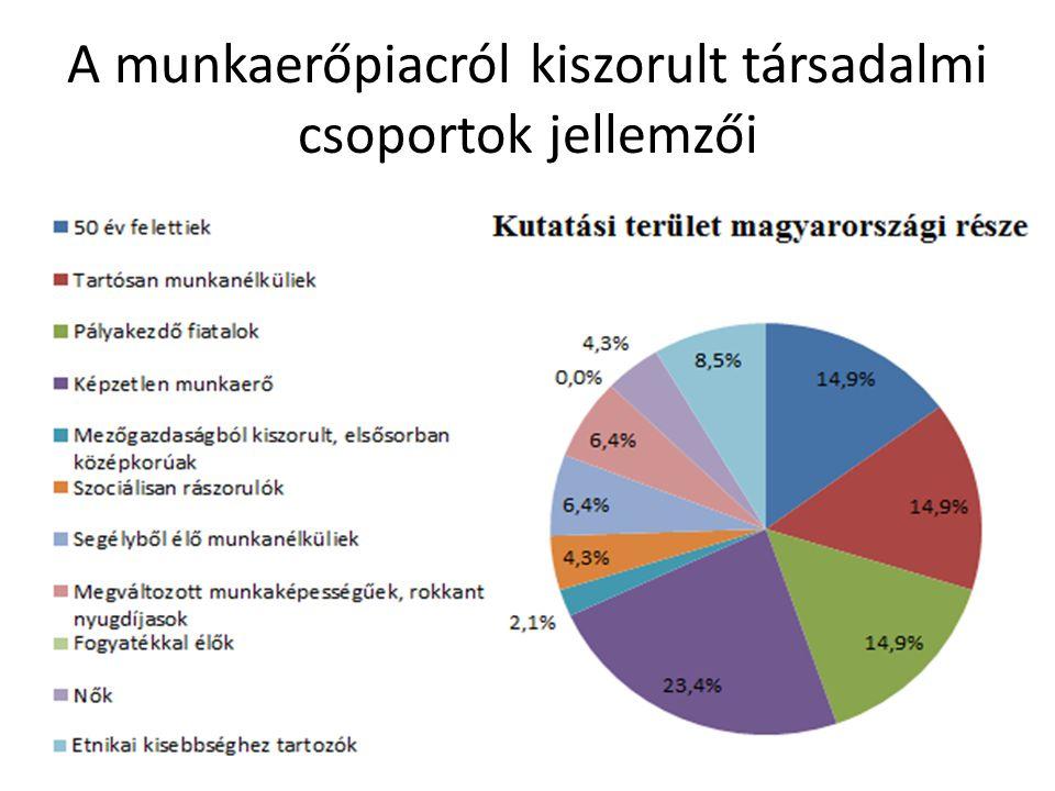 A munkalehetőségek bővítésére alkalmas ágazatok megoszlása a válaszadók szerint