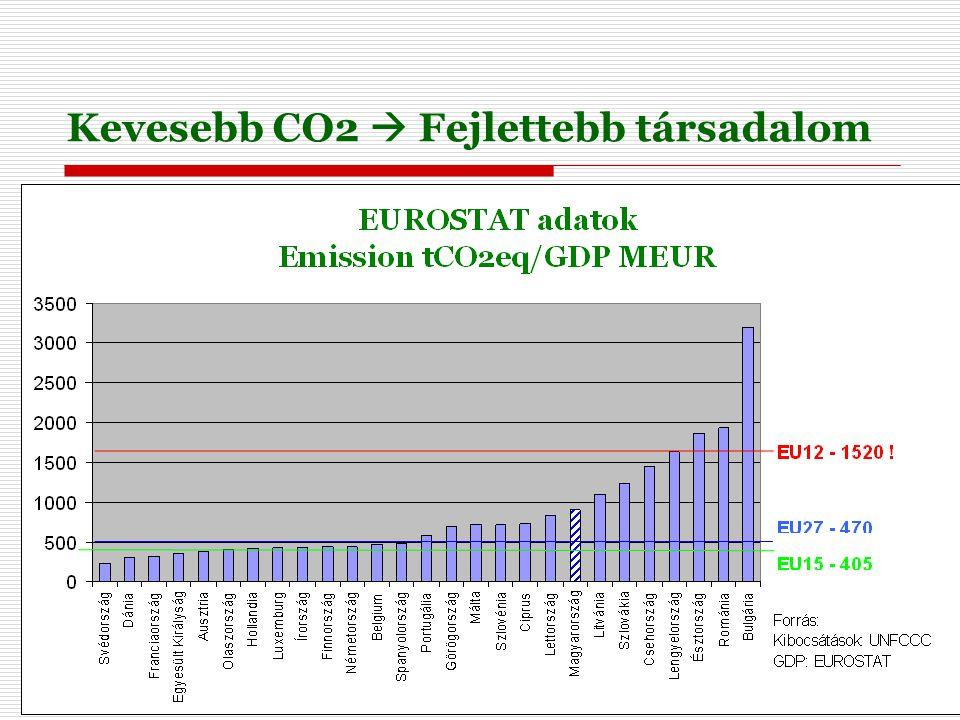 4 Kevesebb CO2  Fejlettebb társadalom