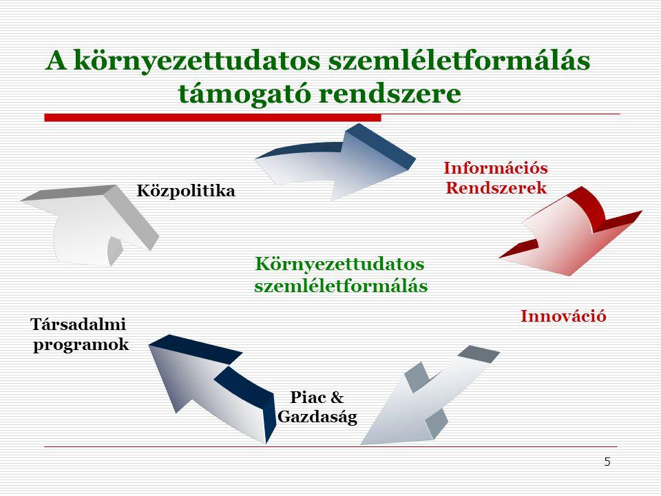 """6 Információs Rendszerek  Környezeti informatika Információs bázisok (www.emagyar.net )www.emagyar.net Hozzáférési hálózatok (eMagyar hálózat) Környezetvédelmi információs rendszerek Vízügyi előrejelző rendszerek Internetes környezeti nevelési programok (Globe, Öko-pakk) """"Mérd az időt (OMSZ)"""