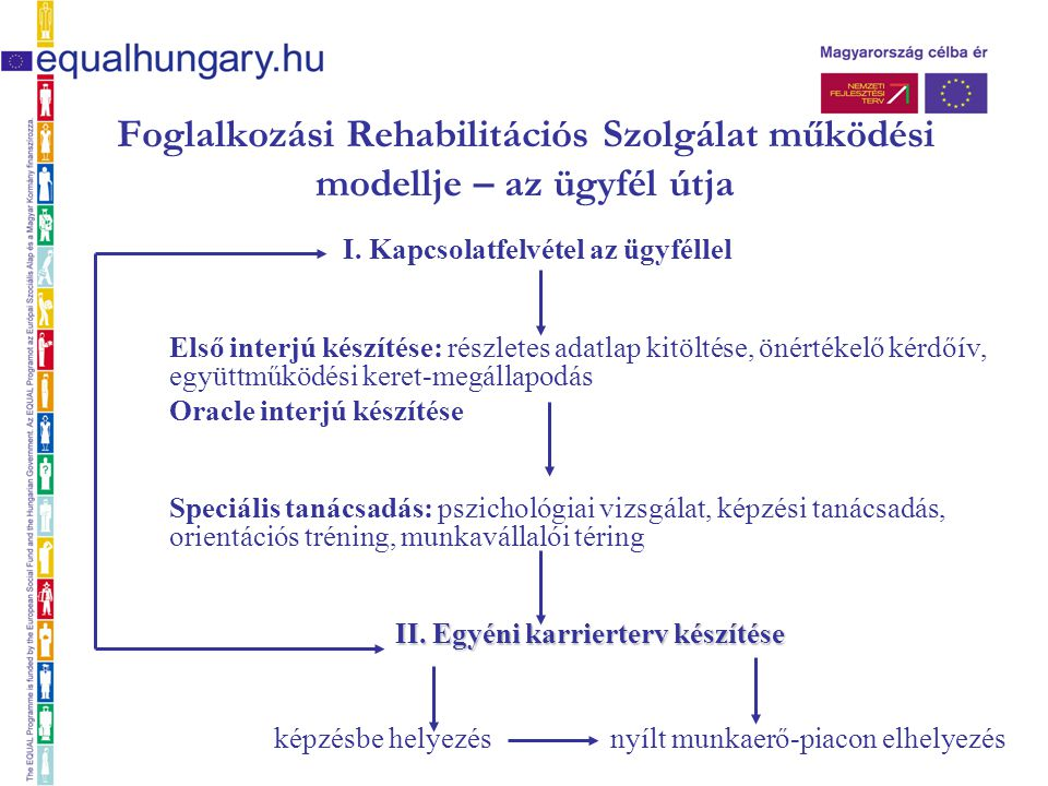 Foglalkozási Rehabilitációs Szolgálat működési modellje – az ügyfél útja I. Kapcsolatfelvétel az ügyféllel Első interjú készítése: részletes adatlap k