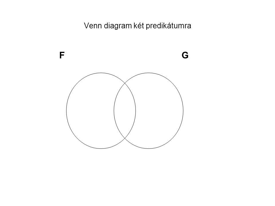 Venn diagram két predikátumra FG