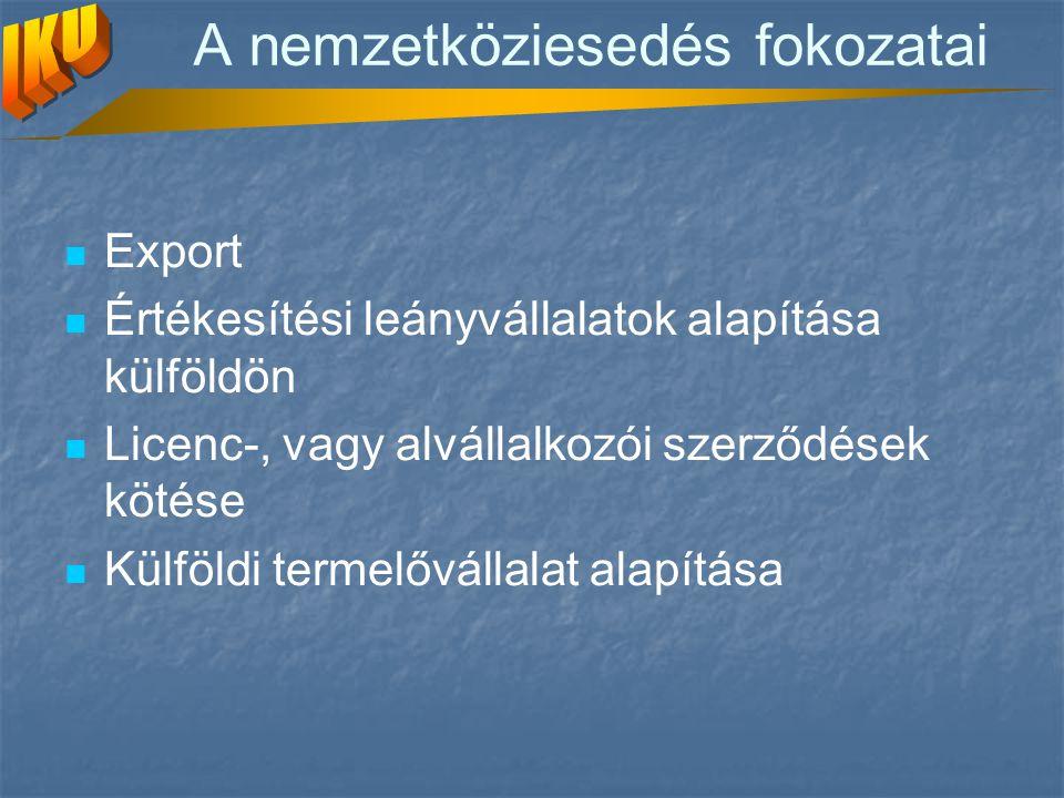 A nemzetköziesedés fokozatai Export Értékesítési leányvállalatok alapítása külföldön Licenc-, vagy alvállalkozói szerződések kötése Külföldi termelővállalat alapítása