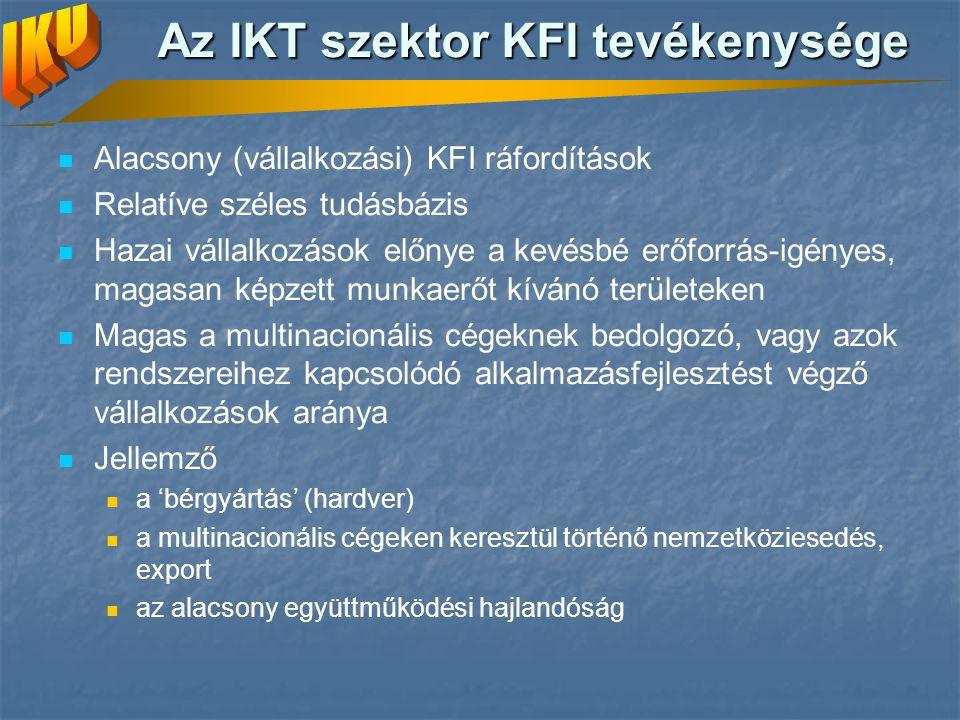 Az IKT szektor KFI tevékenysége Alacsony (vállalkozási) KFI ráfordítások Relatíve széles tudásbázis Hazai vállalkozások előnye a kevésbé erőforrás-igényes, magasan képzett munkaerőt kívánó területeken Magas a multinacionális cégeknek bedolgozó, vagy azok rendszereihez kapcsolódó alkalmazásfejlesztést végző vállalkozások aránya Jellemző a 'bérgyártás' (hardver) a multinacionális cégeken keresztül történő nemzetköziesedés, export az alacsony együttműködési hajlandóság