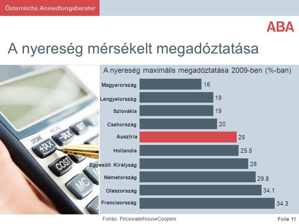 Folie 11 A nyereség mérsékelt megadóztatása Forrás: PricewaterhouseCoopers A nyereség maximális megadóztatása 2009-ben (%-ban) 16 19 20 25 28 34.3 34.1 29.8 25.5 Magyarország Lengyelország Szlovákia Csehország Ausztria Hollandia Egyesült Királyság Németország Olaszország Franciaország
