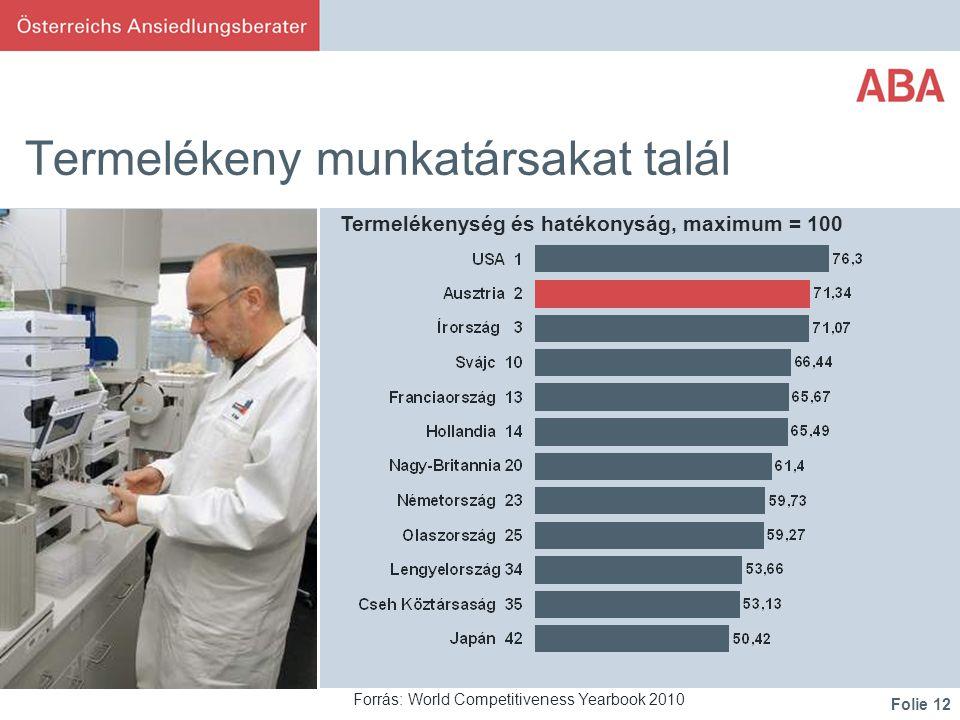 Folie 12 Termelékeny munkatársakat talál Forrás: World Competitiveness Yearbook 2010 Termelékenység és hatékonyság, maximum = 100