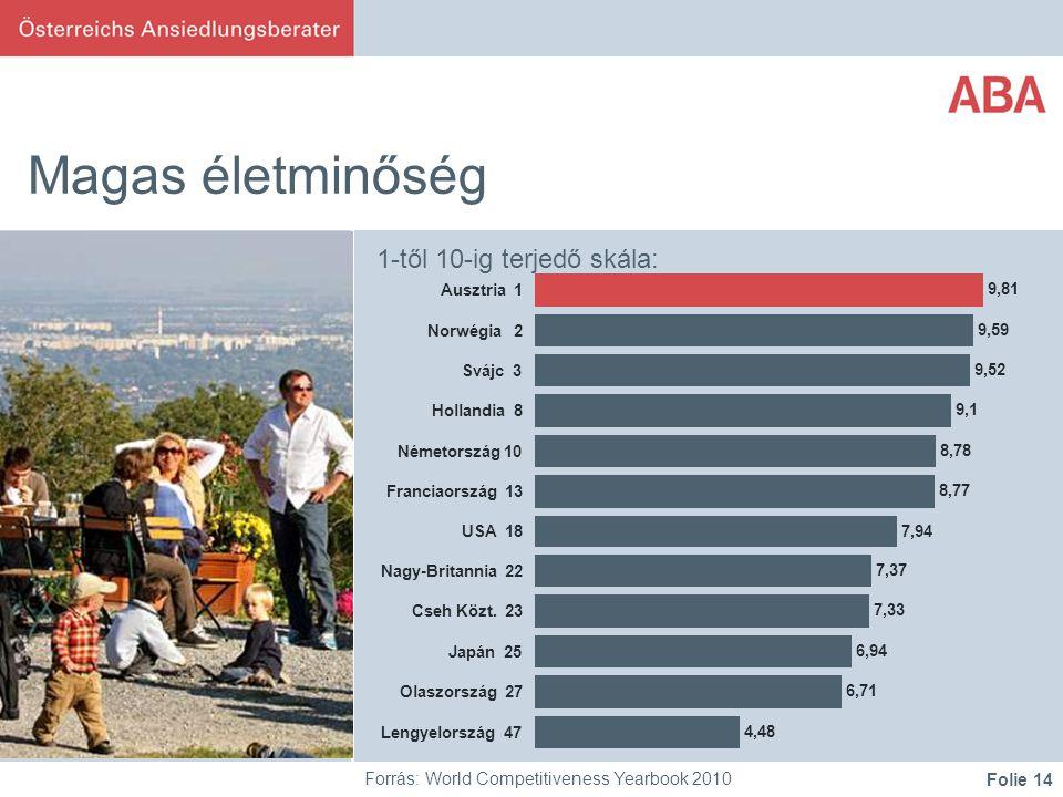 Folie 14 Magas életminőség Forrás: World Competitiveness Yearbook 2010 1-től 10-ig terjedő skála: 9,81 9,59 9,52 9,1 8,78 8,77 7,94 7,37 7,33 6,94 6,71 4,48 Ausztria 1 Norwégia 2 Svájc 3 Hollandia 8 Németország 10 Franciaország 13 USA 18 Nagy-Britannia 22 Cseh Közt.