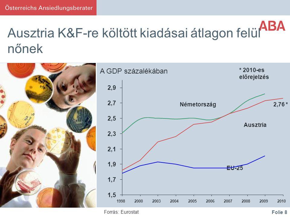 Folie 8 Ausztria K&F-re költött kiadásai átlagon felül nőnek Deutschland Österreich EU-25 Forrás: Eurostat * 2010-es előrejelzés 2,76 * A GDP százalékában 1,5 1,7 1,9 2,1 2,3 2,5 2,7 2,9 1998200020032004200520062007200820092010 Németország Ausztria