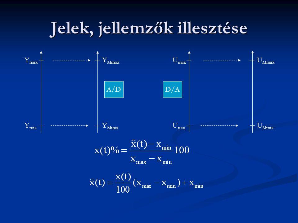 Jelek, jellemzők illesztése U max U mix Y Mmax Y Mmix Y max Y mix U Mmax U Mmix A/DD/A