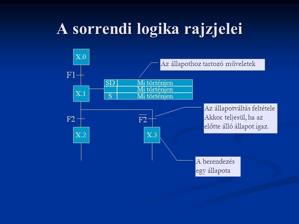 A sorrendi logika rajzjelei X.0 X.1 X.2X.3 SDMi történjen S A berendezés egy állapota Az állapotváltás feltétele Akkor teljesül, ha az előtte álló állapot igaz.