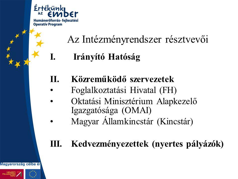 Az Intézményrendszer résztvevői I. Irányító Hatóság II.Közreműködő szervezetek Foglalkoztatási Hivatal (FH) Oktatási Minisztérium Alapkezelő Igazgatós