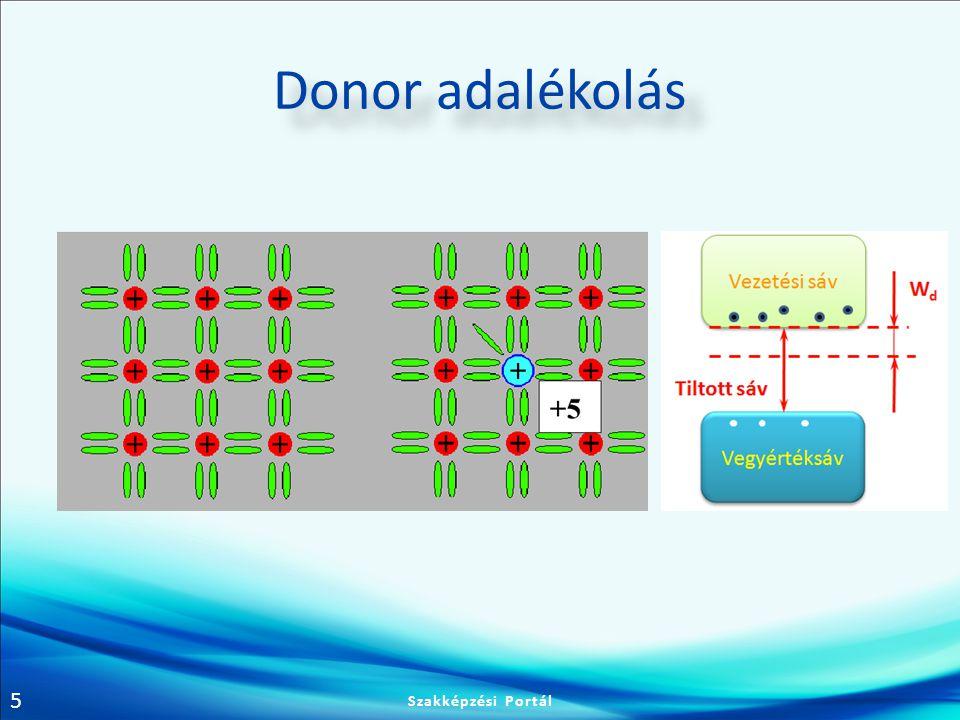 6 Donor adalékolás A félvezető helyére beépült atom magjának +5 töltését a külső elektronhéj 5 elektronja ellensúlyozza –A kovalens kötésből a külső elektron héjon lévő 9.