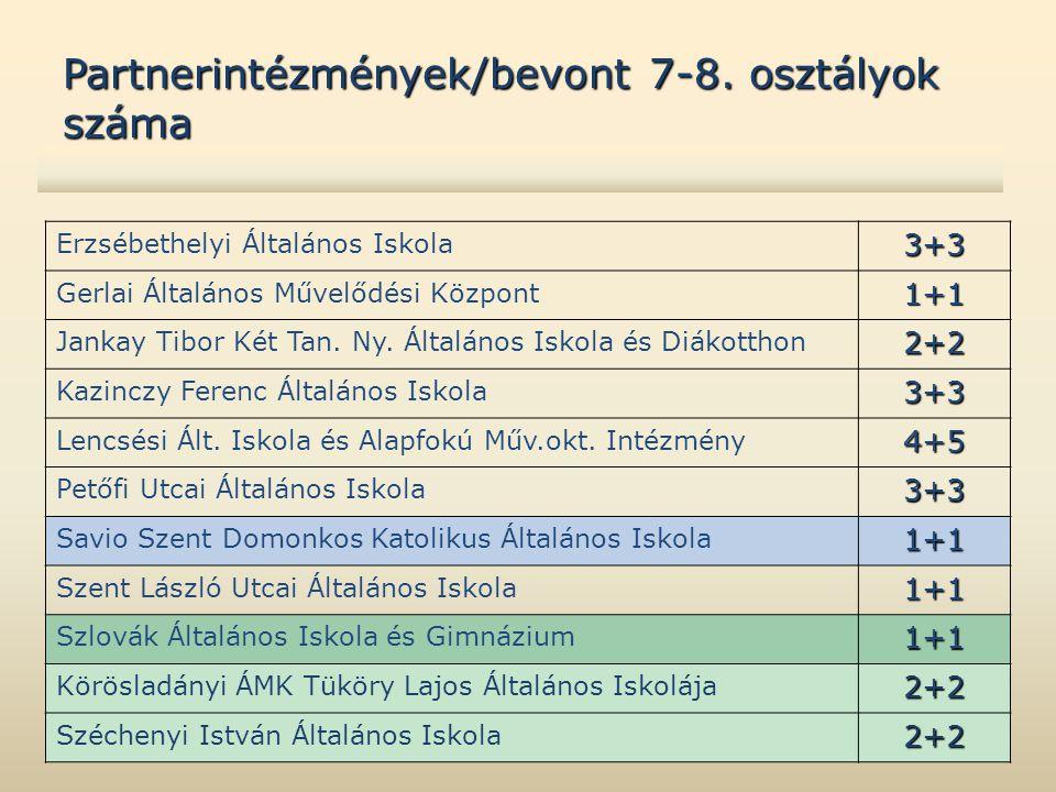 Partnerintézmények/bevont 7-8. osztályok száma Erzsébethelyi Általános Iskola3+3 Gerlai Általános Művelődési Központ1+1 Jankay Tibor Két Tan. Ny. Álta