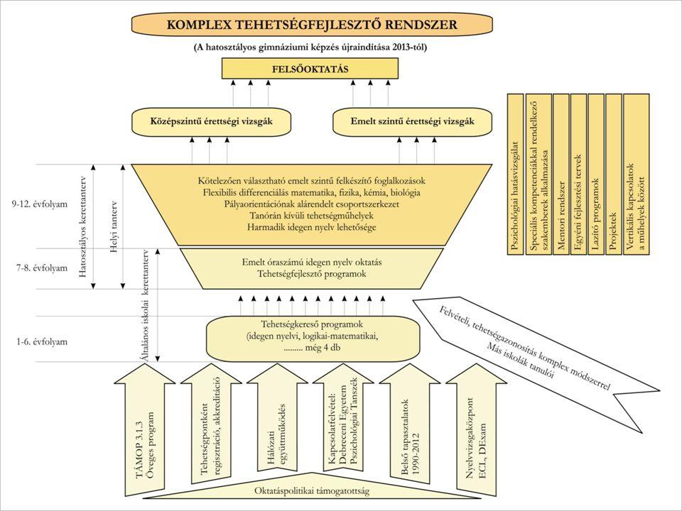 Fontosabb állomások, szakaszok konzorciumi szerződés2013.